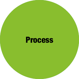 Innovation Consulting Innovation Beratung Process