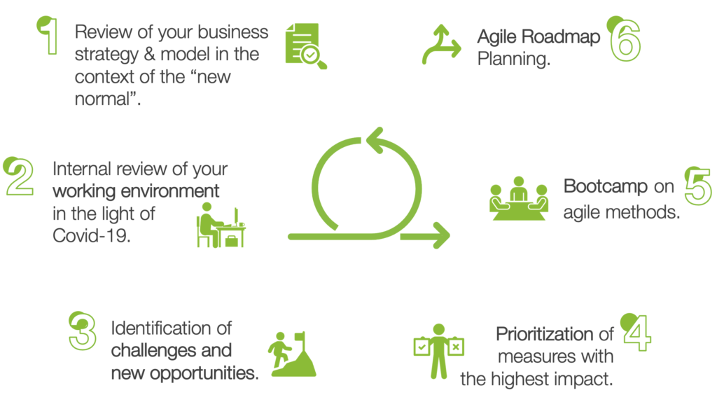 6 steps for agile strategy
